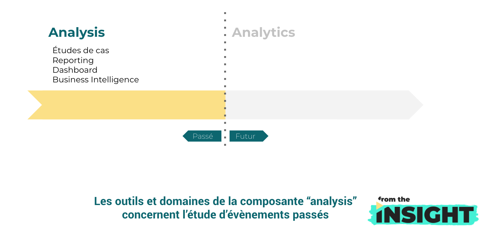 analysis ou analytics : définition analysis
