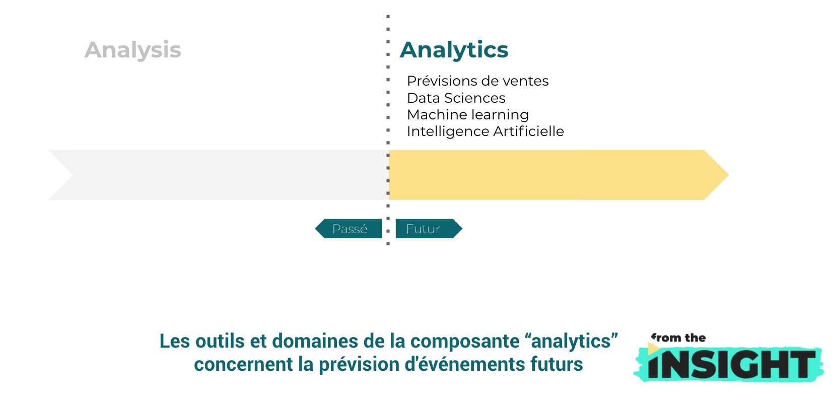 analysis ou analytics : definition analytics