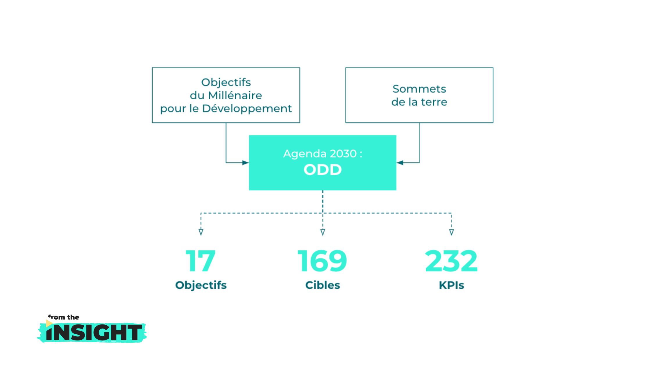 mesure des Objectifs de Développement Durable : 232 kpis