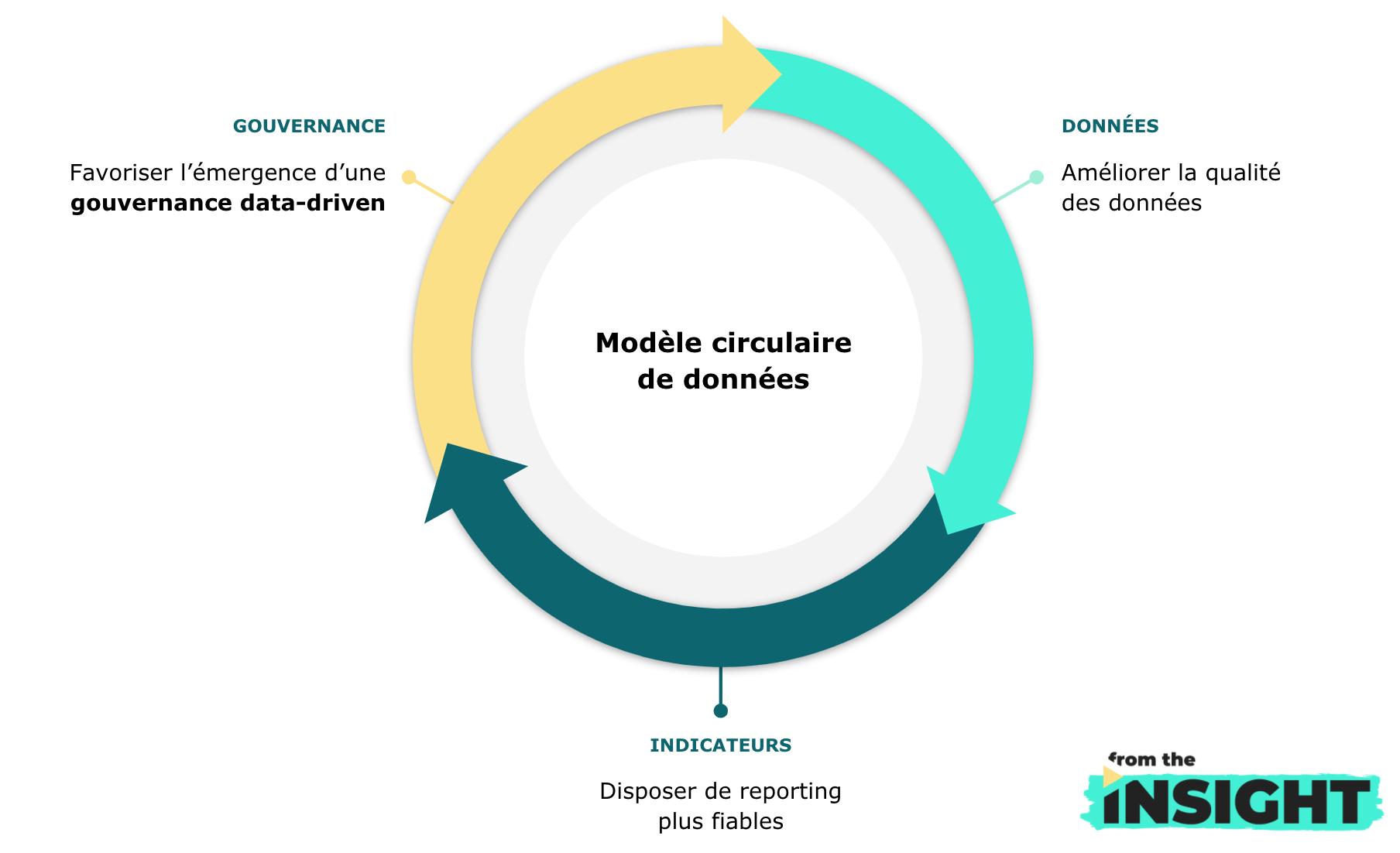 Schéma : Modèle circulaire de données