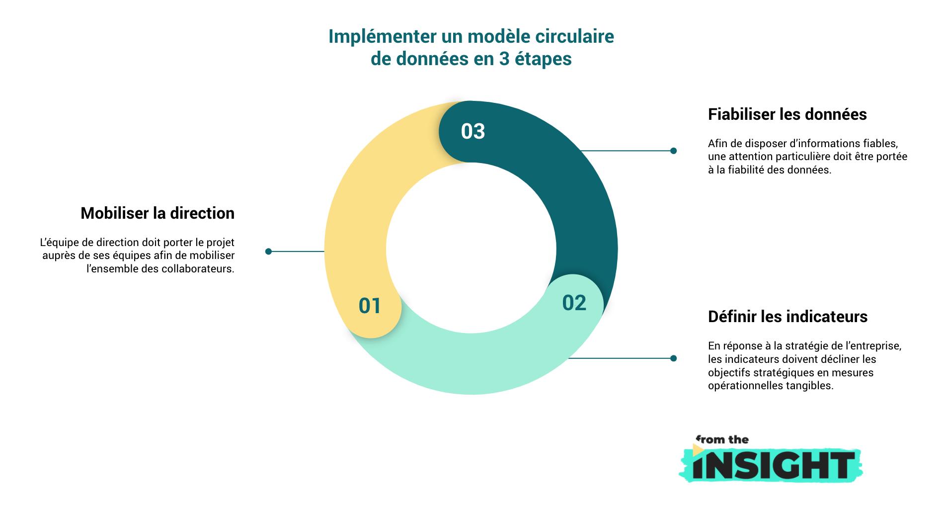 Implémenter un modèle circulaire de données en 3 étapes