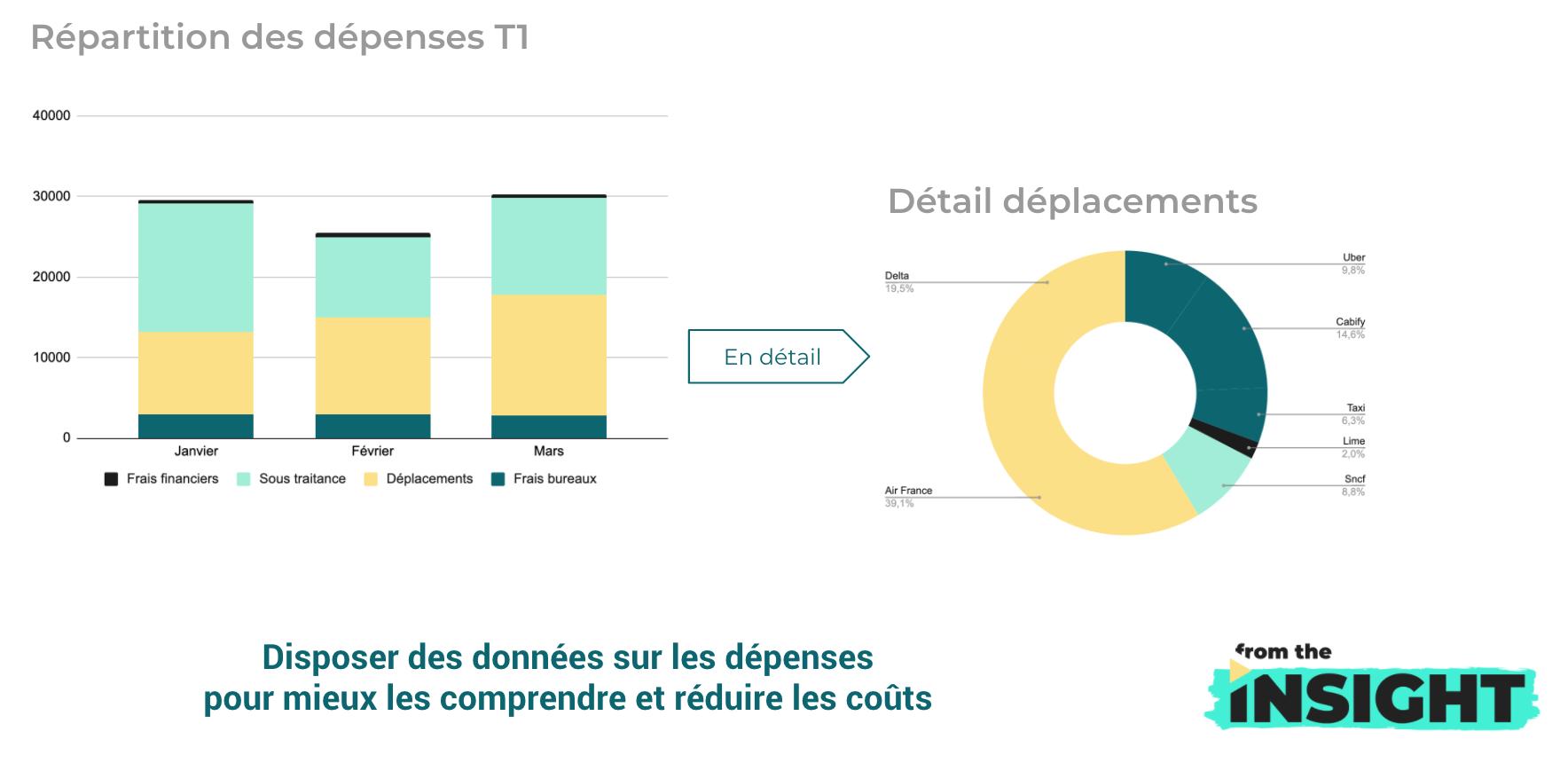 réduction des coûts : graphique explicatif