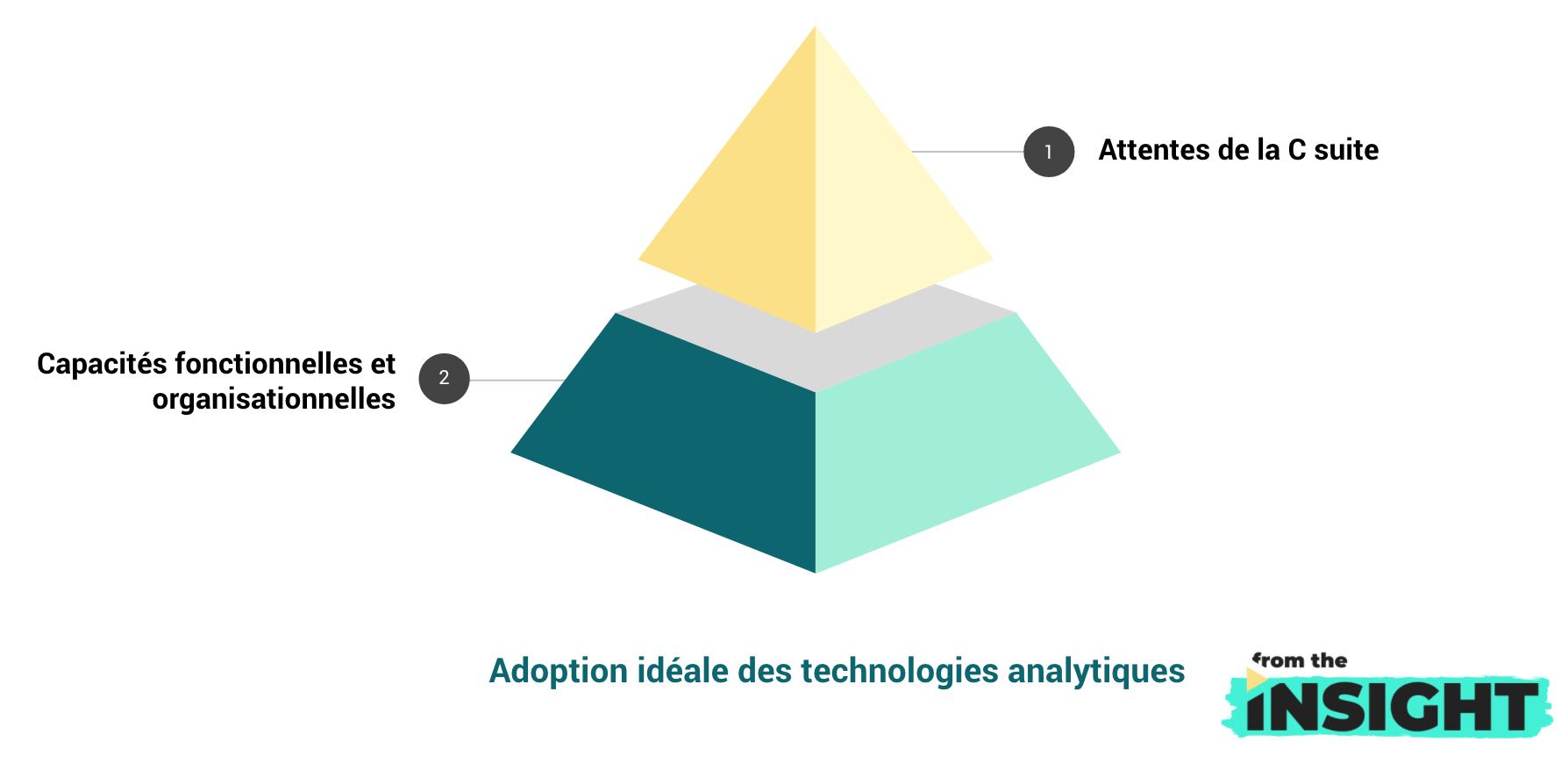 adoption des technologies analytiques : situation idéale