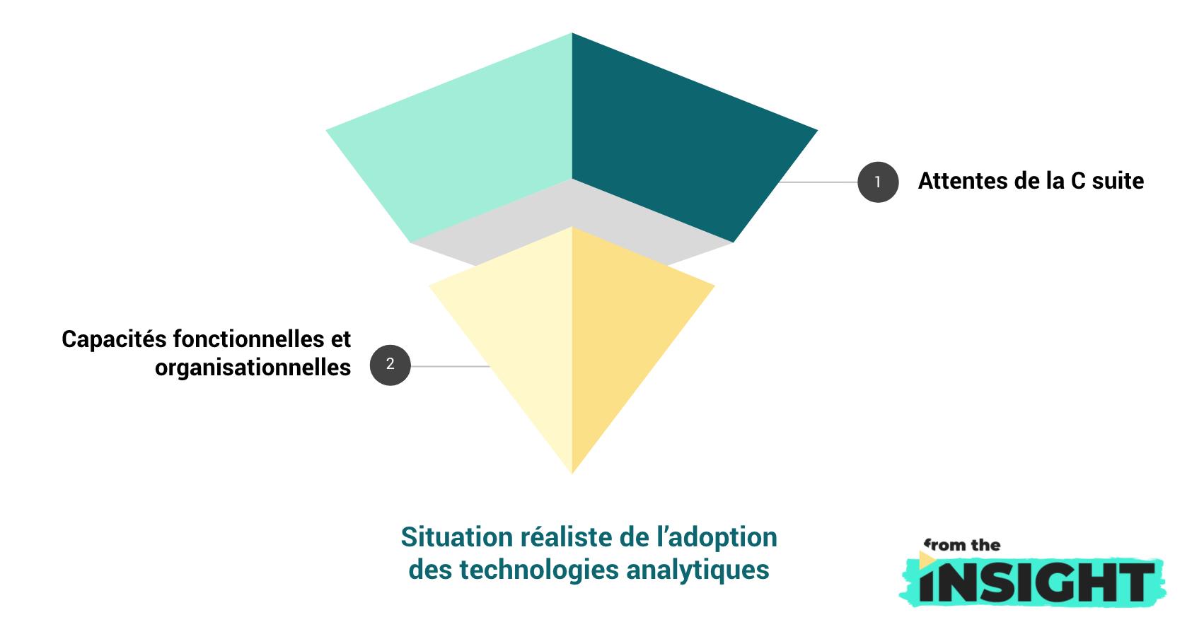 adoption des technologies analytiques : situation réaliste